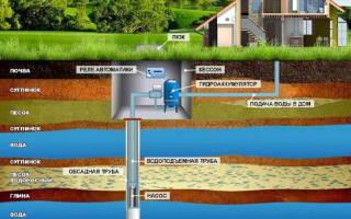 Как подключить воду из скважины к дому и для полива